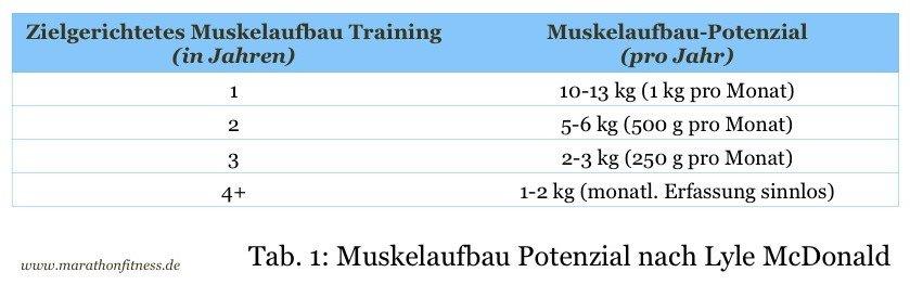 Wie schnell kann ich Muskeln aufbauen? Lyle McDonald