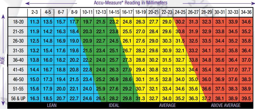 viszeraler fettanteil tabelle
