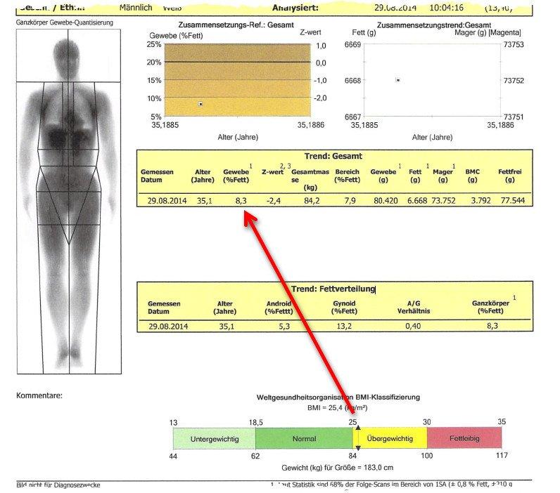 BMI berechnen Jojo Effekt vermeiden