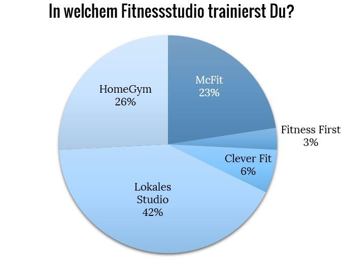 Gutes Fitnessstudio Preise und Bewertung