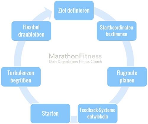 Fett abbauen und Muskelaufbau: Wie geht beides