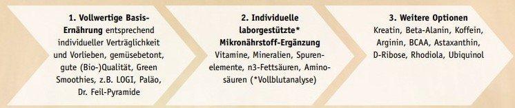 Vitamine und Mineralstoffe Tabelle