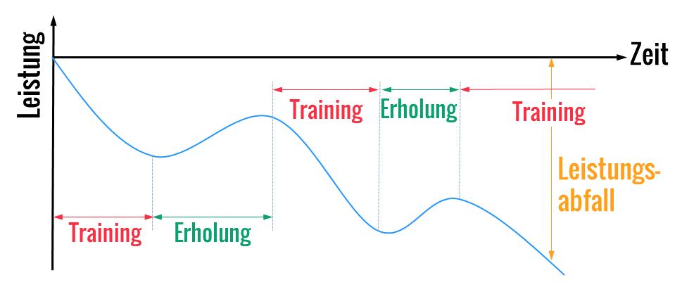 keine Superkompensation durch zu häufigen Trainingsreiz