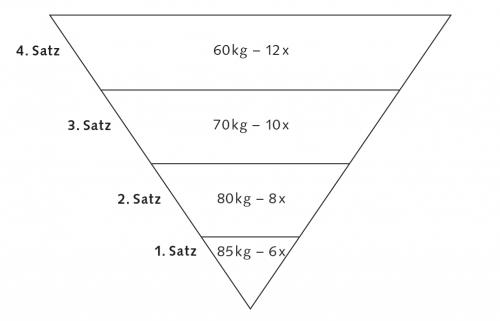 Trainingsmethoden Pyramidentraining