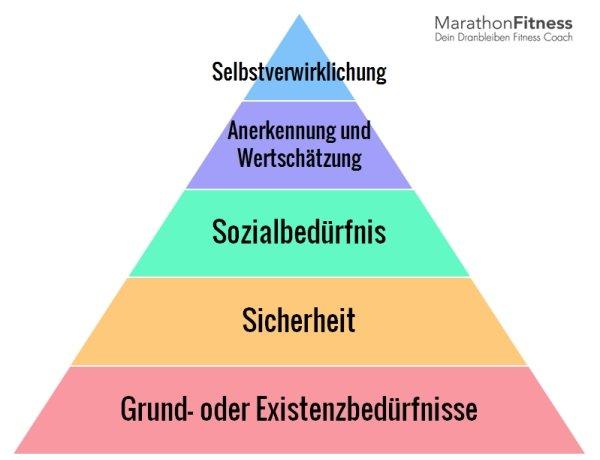 Beispiel für die eine Hierarchie: Maslow'sche Bedürfnispyramide