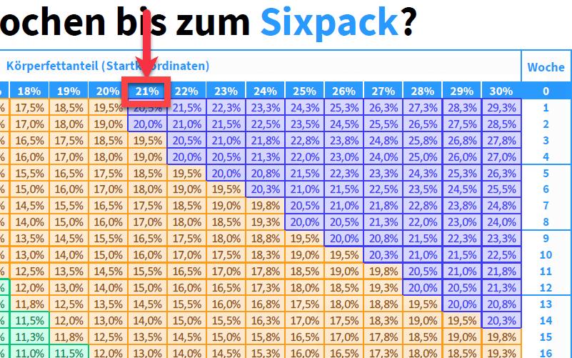 Wie lange braucht man für ein Sixpack?