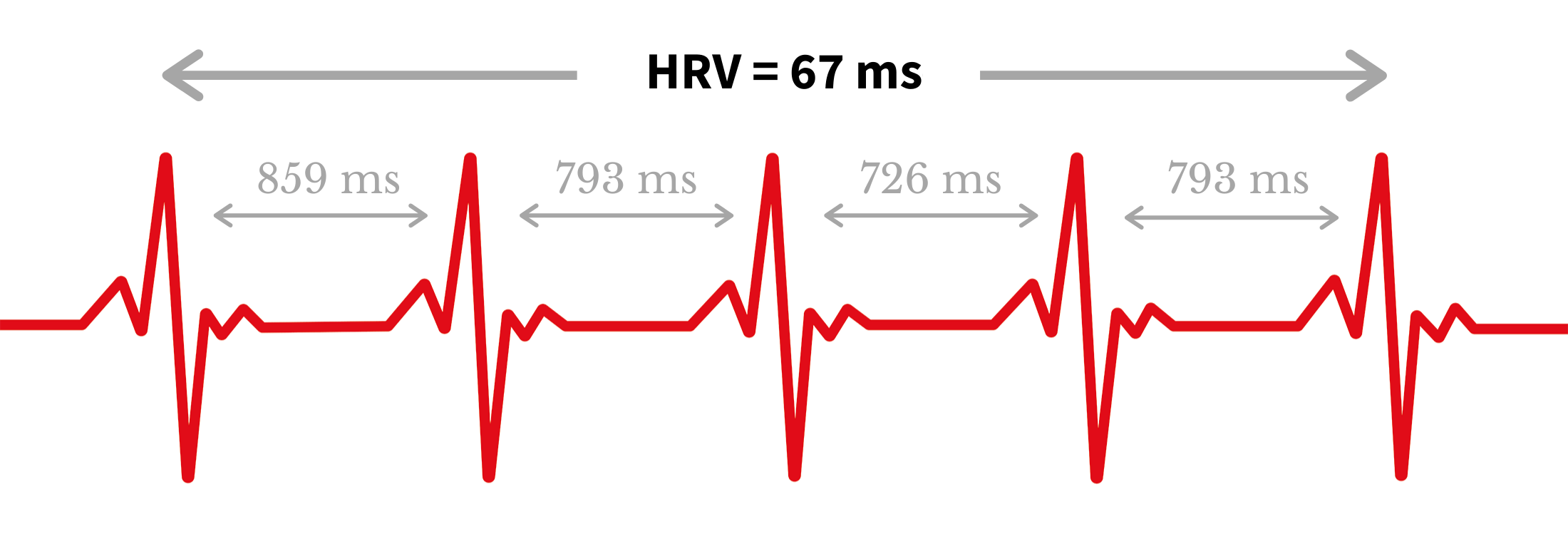 HRV Messung