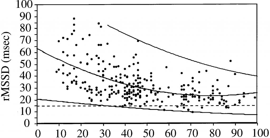 HRV Messung: Alles über Herzfrequenzvariabilität